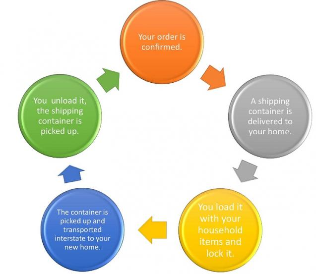 Read Article: Everything you need to know about self-pack moving with a shipping container