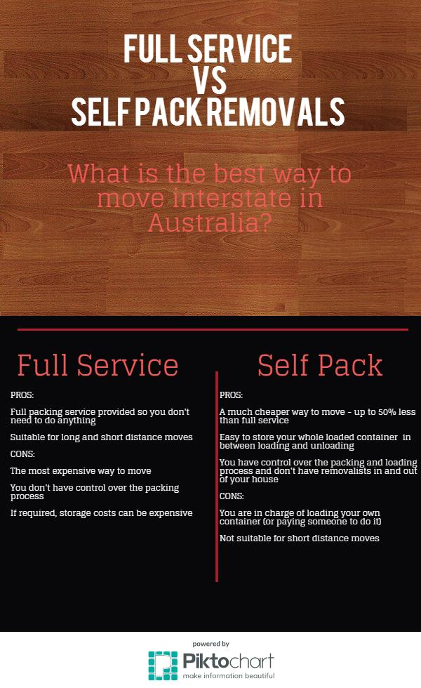 Read Article: Moving: Full Service vs Self Pack?