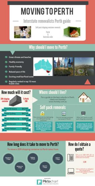 View Photo: Moving to Perth (part 2)