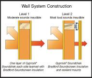 View Photo: Gyprock® Soundchek™ Wall System Construction