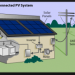 Solar Options Available