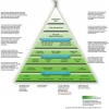 Read Article: The green building pyramid
